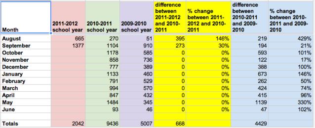 HP Library circulation comparison through September, 2011